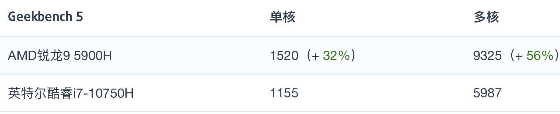 AMD锐龙R9 5900H和i7-10750H性能跑分对比评测