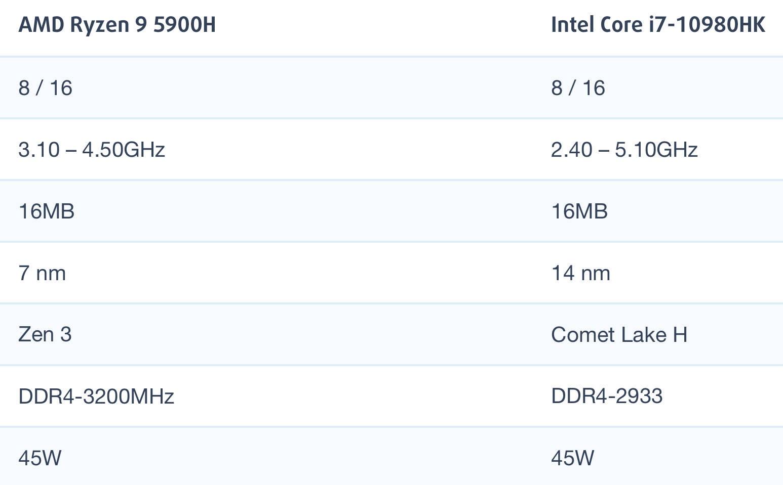 AMD锐龙R9 5900H和i9-10980HK性能跑分对比评测