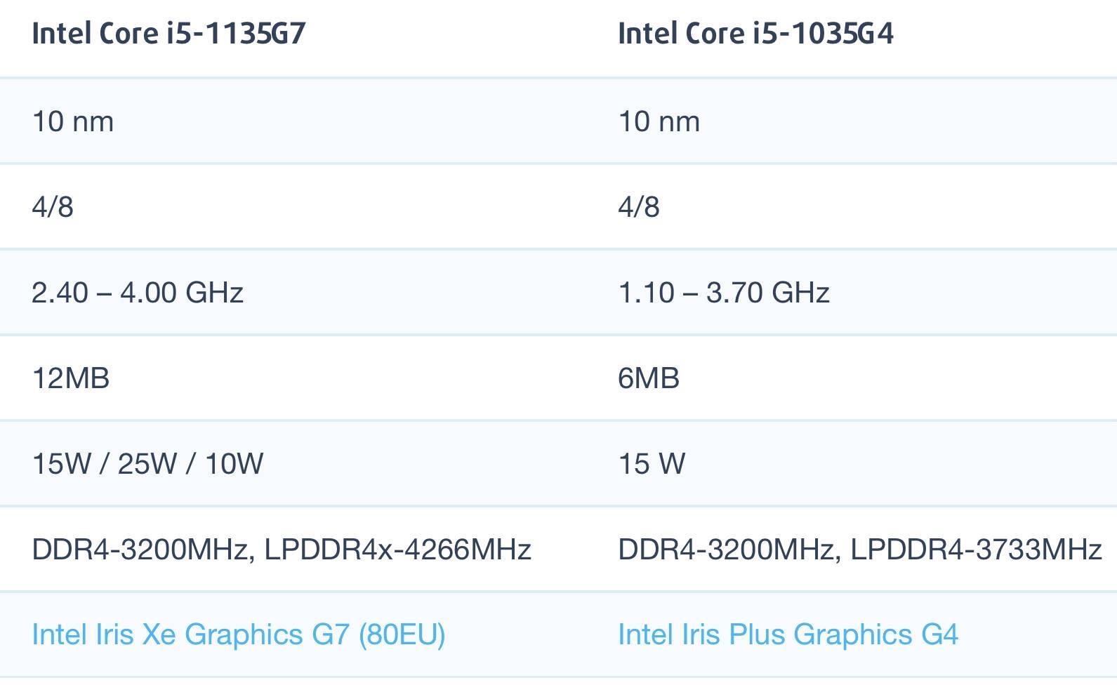 Intel Core i5-1135G7和i5-1035G4性能跑分对比评测