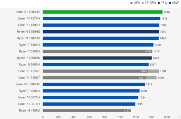 Intel Core i9 11980HK性能跑分评测