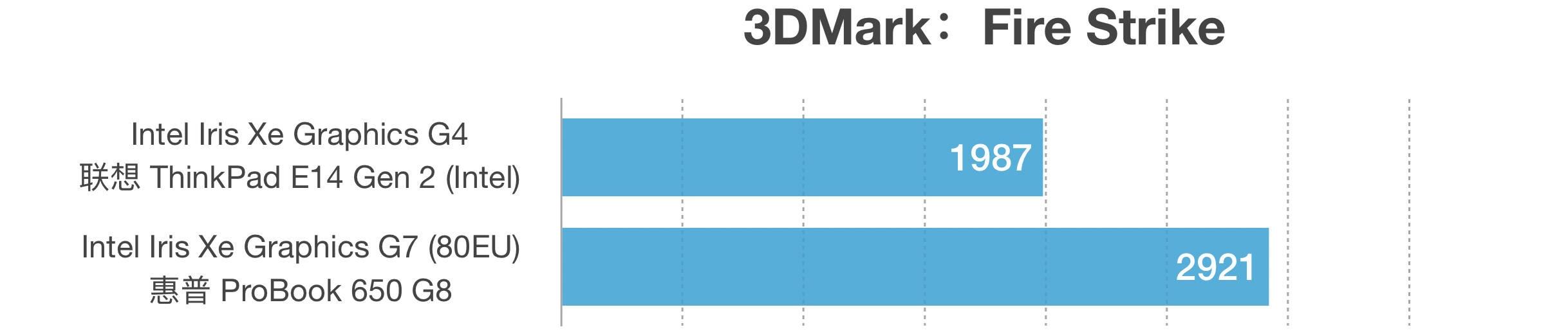 Intel Core i3-1115G4和i5-1135G7性能跑分对比评测