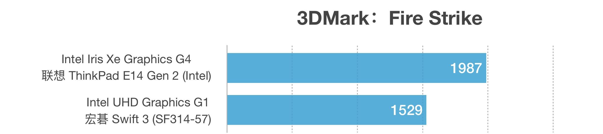 Intel Core i3-1115G4和i3-1005G1性能跑分对比评测