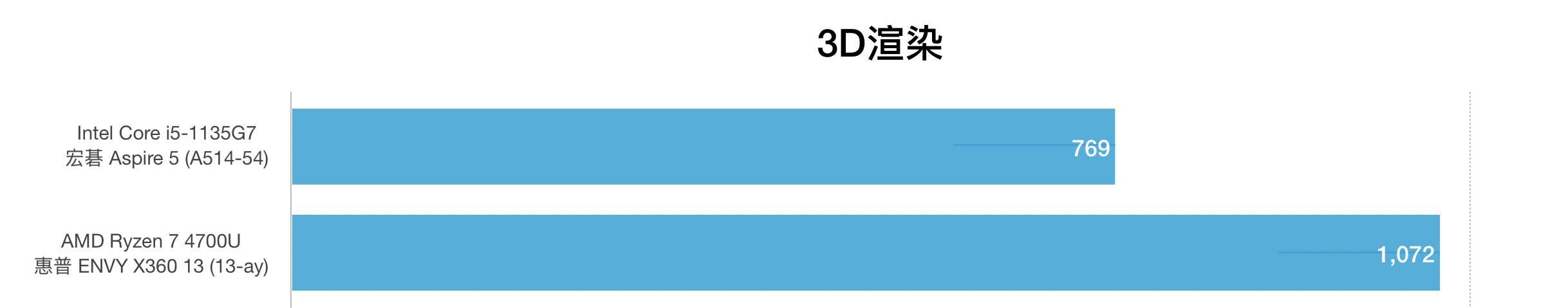 i5-1135G7和AMD锐龙R7 4700U性能跑分对比评测