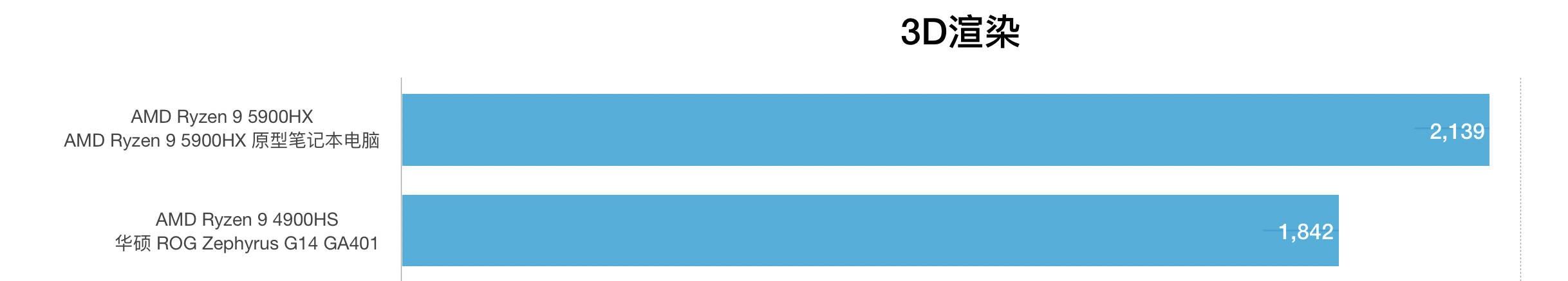 AMD锐龙R9 5900HX和R9 4900HS性能跑分对比评测