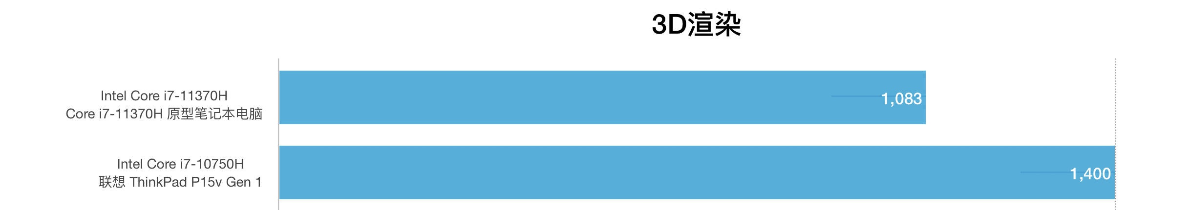 Intel Core i7-11370H和i7-10750H性能跑分对比评测