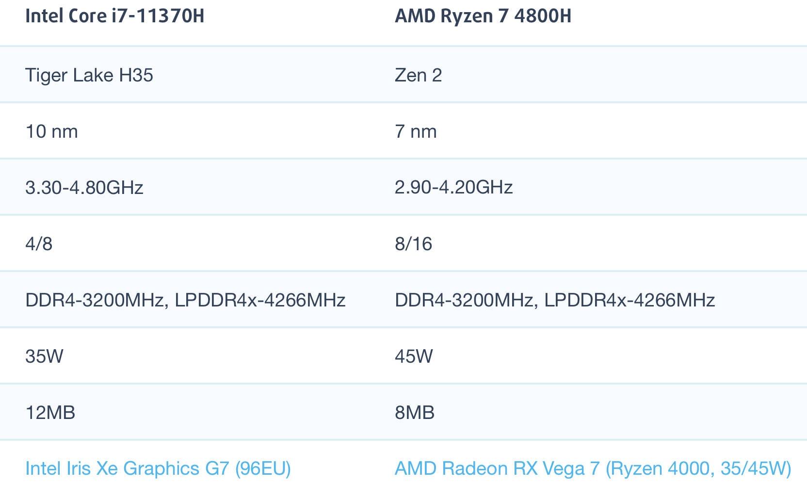 i7-11370H和AMD锐龙R7 4800H性能跑分对比评测