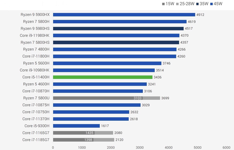 Intel Core i5-11400H性能跑分评测