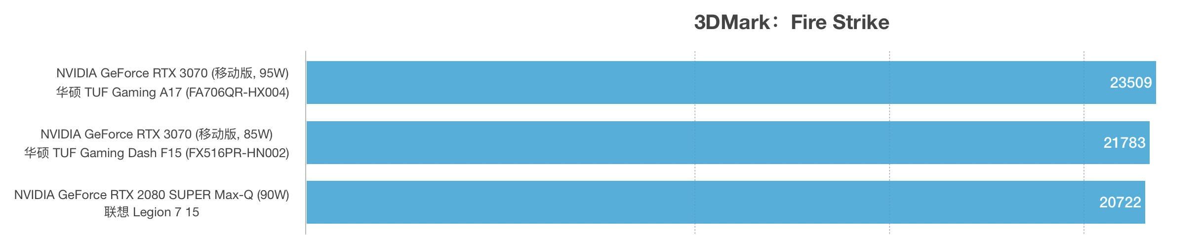RTX 3070和RTX 2080 SUPER Max-Q性能跑分对比评测