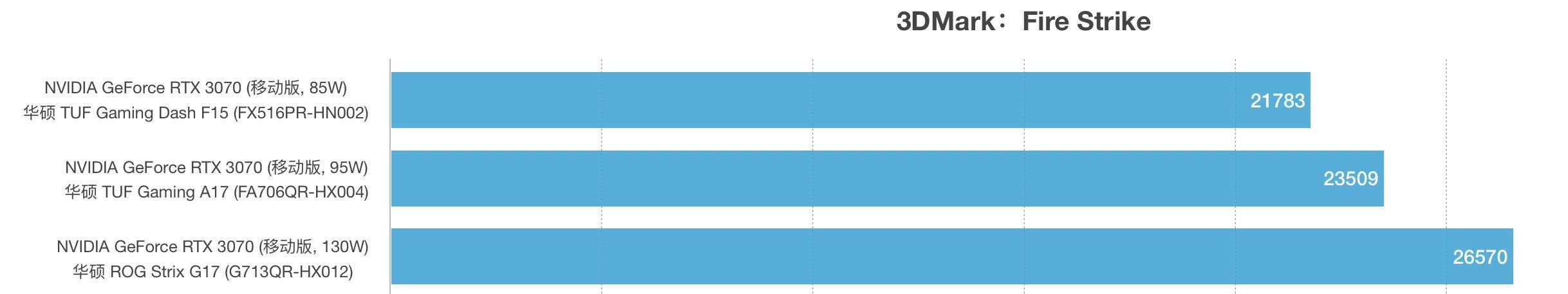 RTX 3070 85W,95W和130W性能跑分对比评测