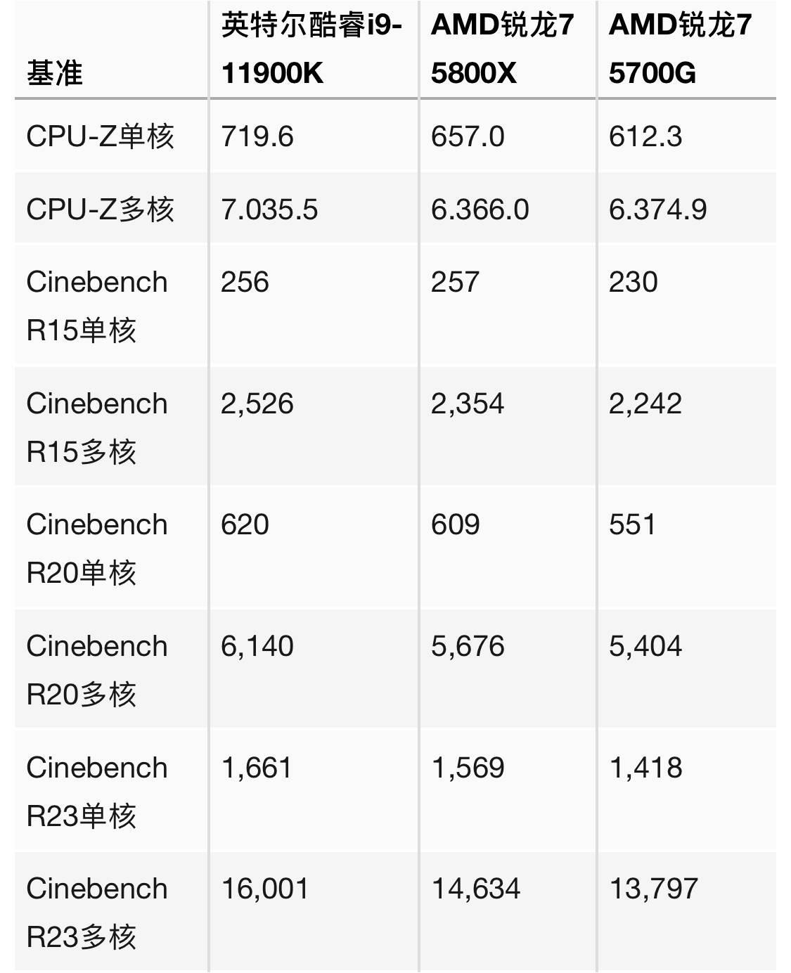 i9-11900K和AMD锐龙R7 5700G性能跑分对比评测