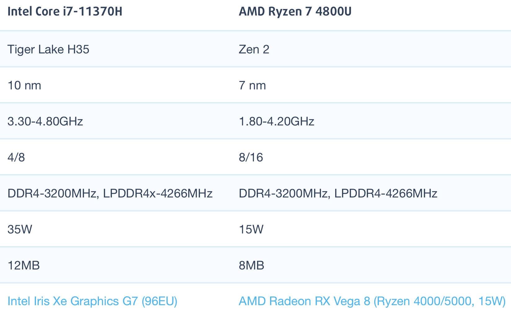 i7-11370H和AMD锐龙R7 4800U性能跑分对比评测
