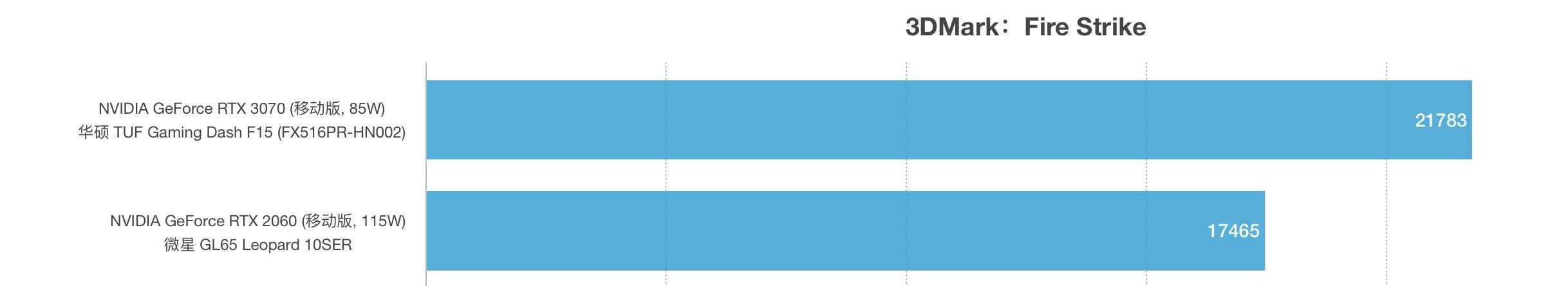 RTX 3070和RTX 2060性能跑分对比评测