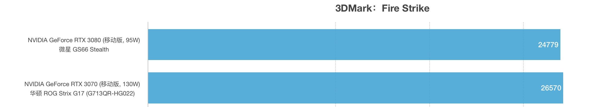 RTX 3080和RTX 3070性能跑分对比评测