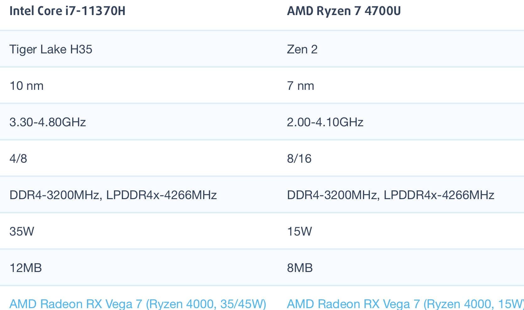i7-11370H和AMD锐龙R7 4700U性能跑分对比评测