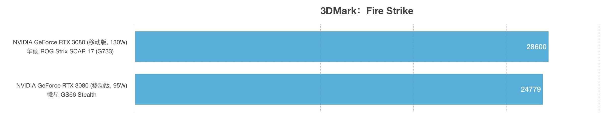 RTX 3080(130W)和RTX 3080(95W)性能跑分对比评测