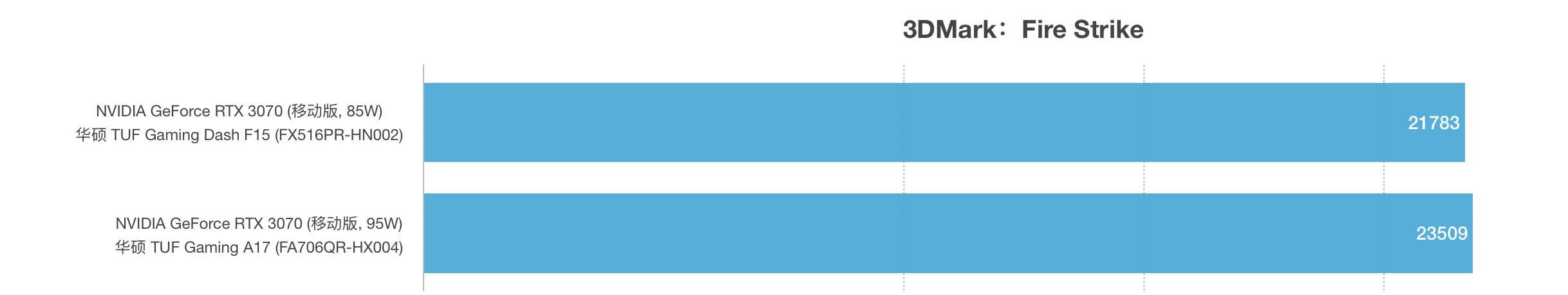 RTX 3070(85W)和RTX 3070(95W)性能跑分对比评测