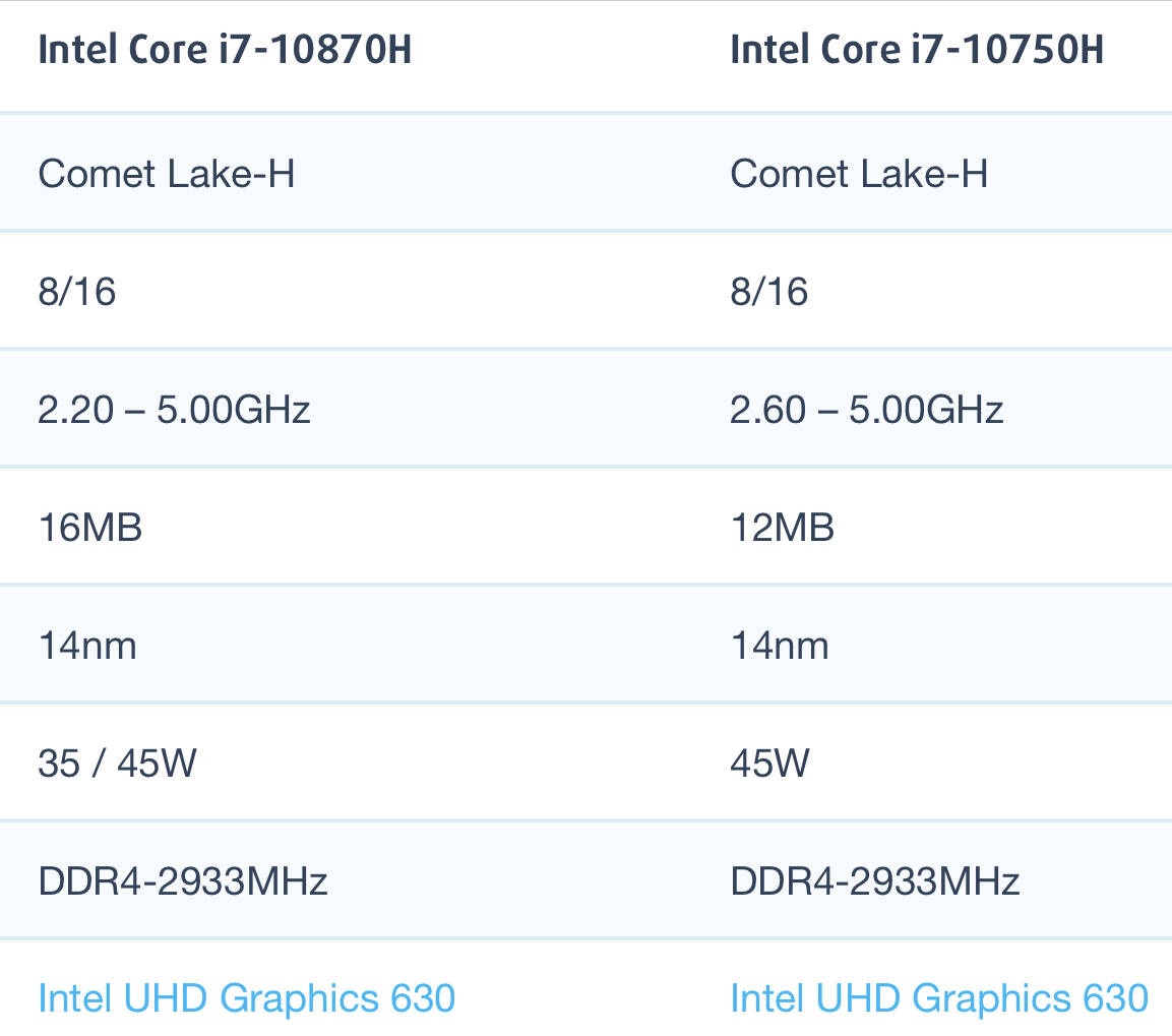 Intel Core i7-10870H和i7-10750H性能跑分对比评测