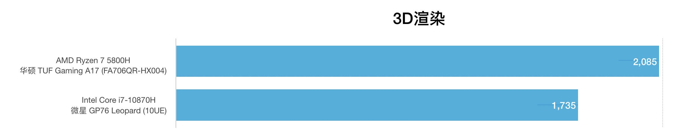 AMD锐龙R7 5800H和i7-10870H性能跑分对比评测