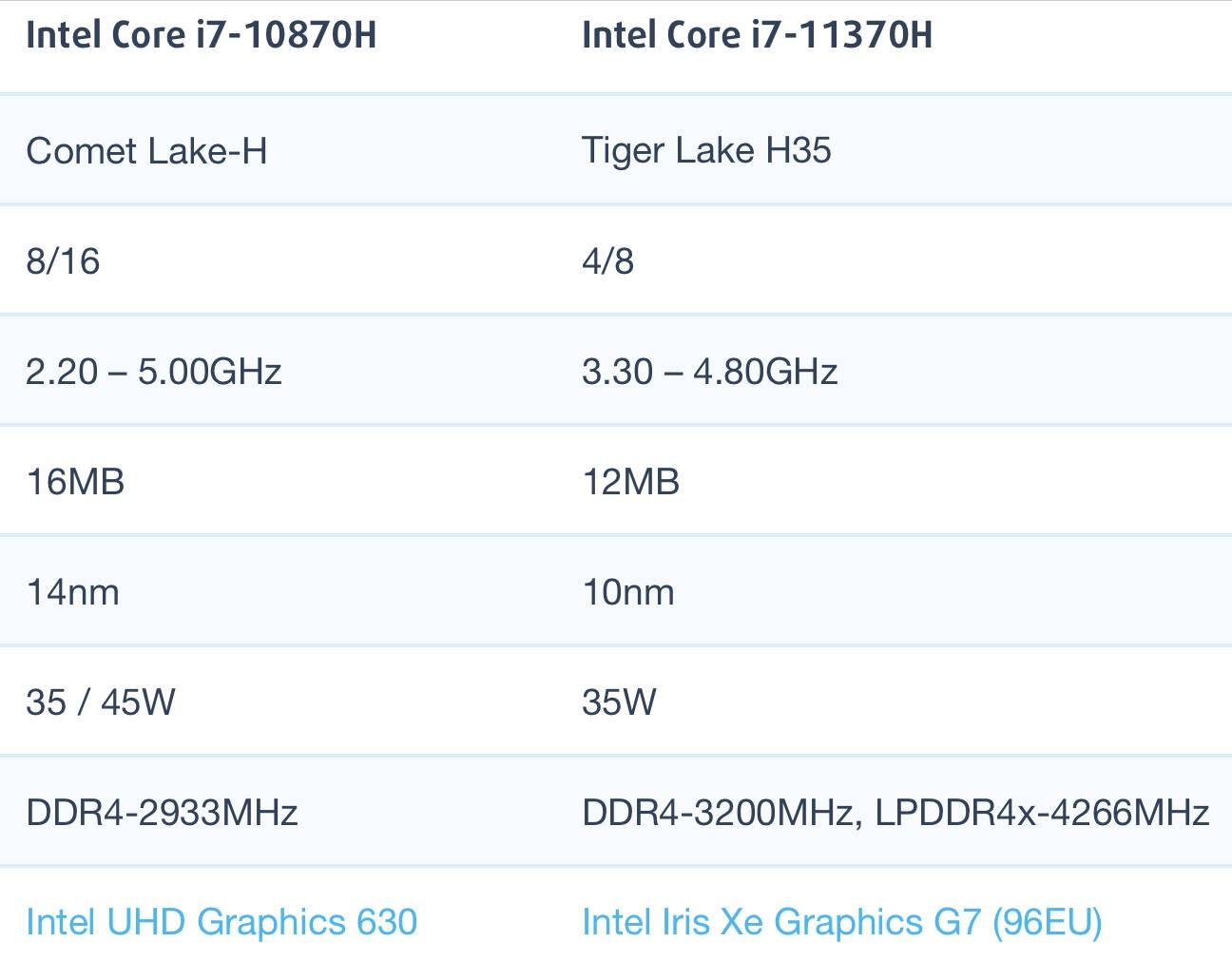 Intel Core i7-10870H和i7-11370H性能跑分对比评测
