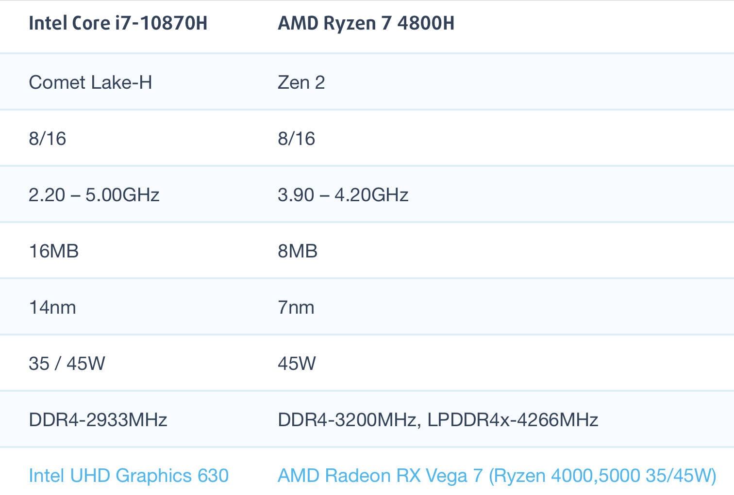 i7-10870H和AMD锐龙R7 4800H性能跑分对比评测