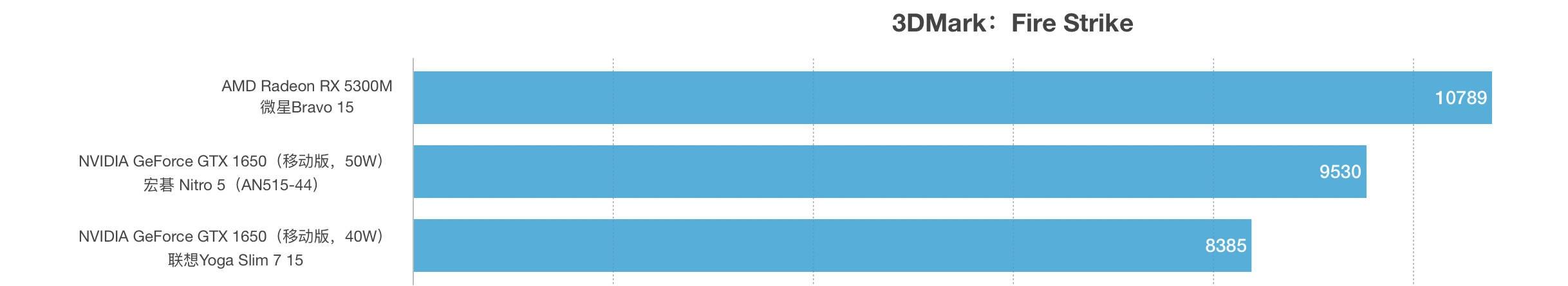 AMD Radeon RX 5300M和GTX 1650性能跑分对比评测