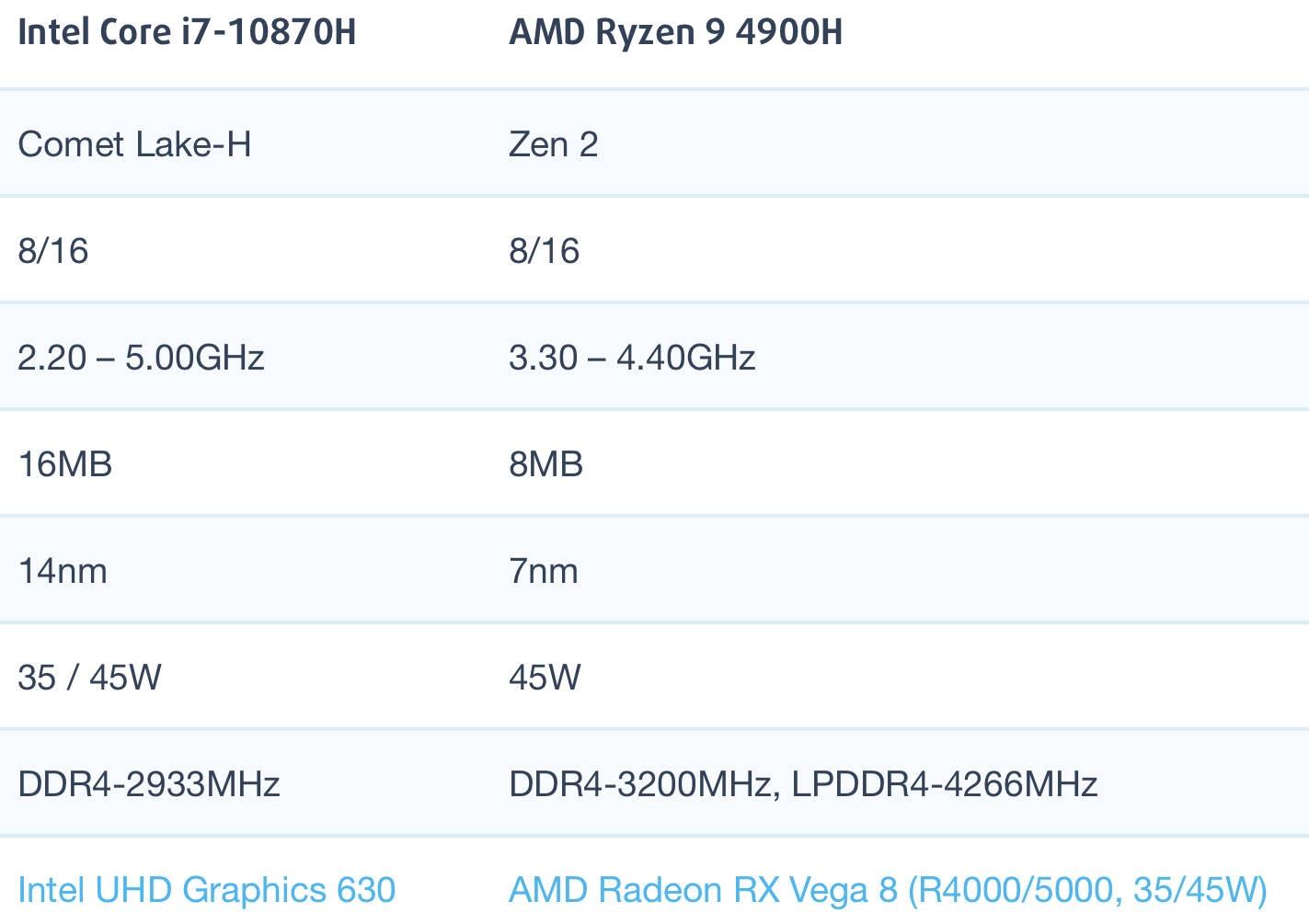 i7-10870H和AMD锐龙R9 4900H性能跑分对比评测