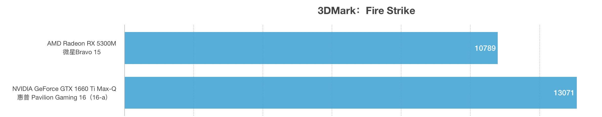 AMD Radeon RX 5300M和GTX 1660 Ti Max-Q性能跑分对比评测