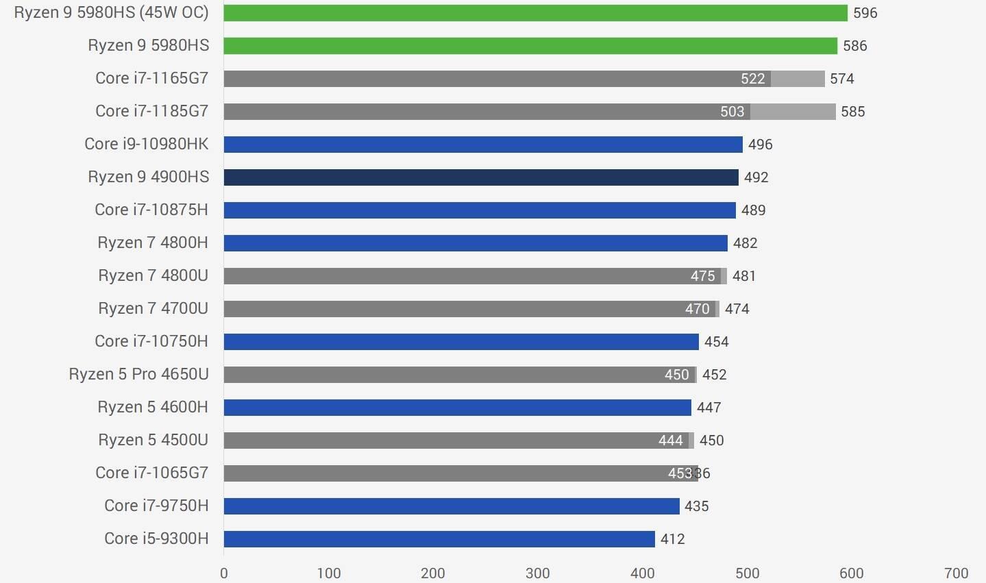 AMD锐龙R9 5980HS性能跑分评测