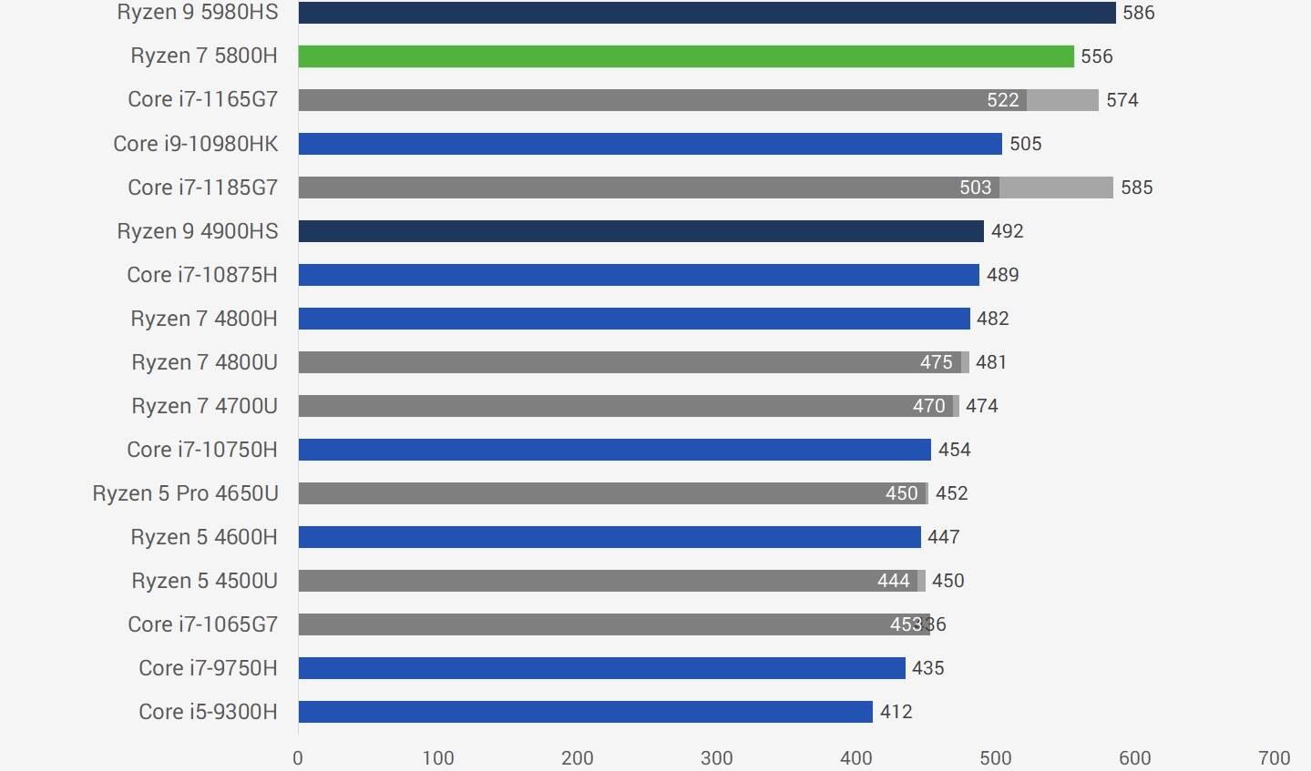 AMD锐龙R7 5800H性能跑分评测
