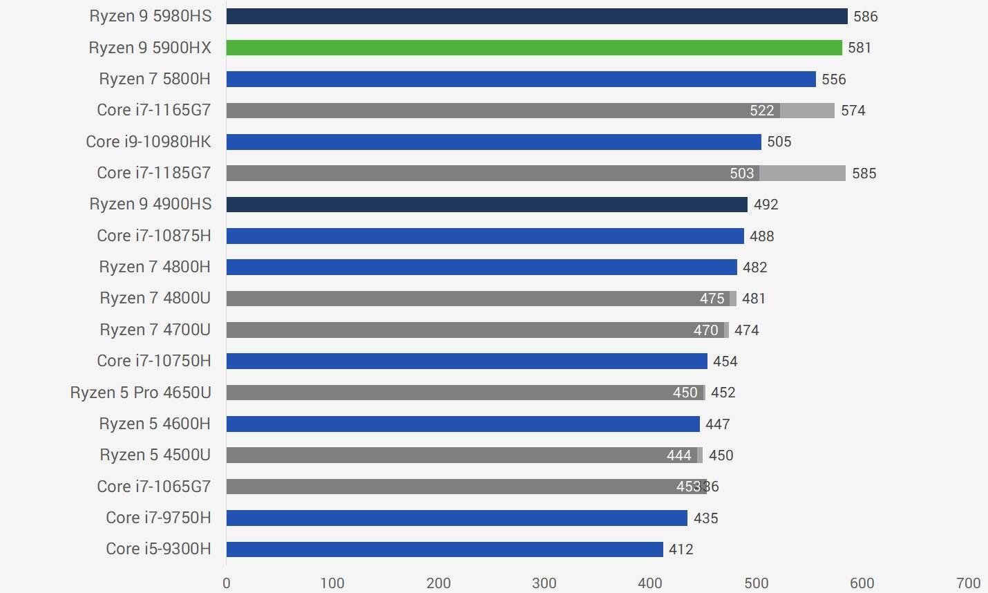 AMD锐龙R9 5900HX性能跑分评测