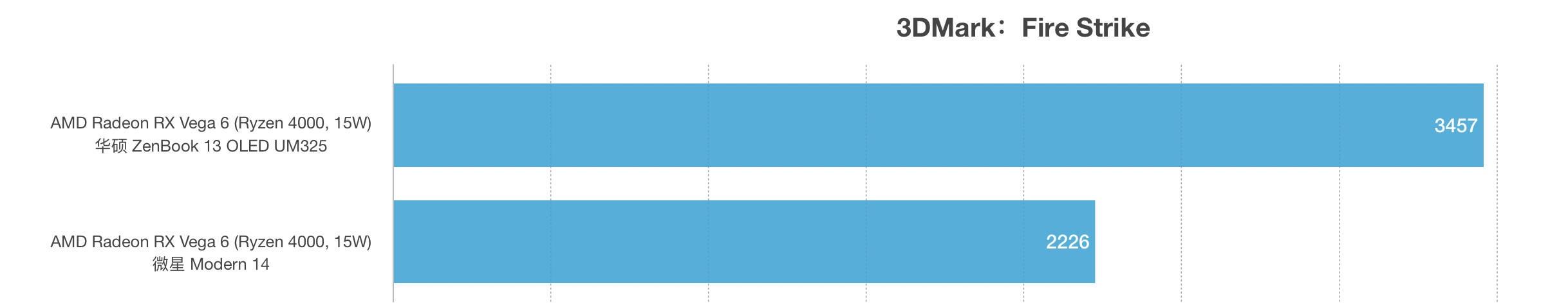 AMD锐龙R5 5500U和R5 4500U性能跑分对比评测