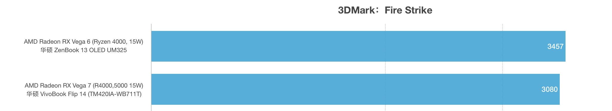 AMD锐龙R5 5500U和R7 4700U性能跑分对比评测
