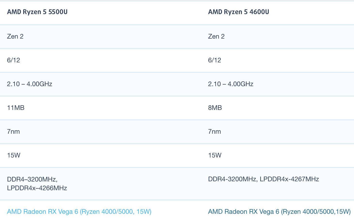 AMD锐龙R5 5500U和R5 4600U性能跑分对比评测