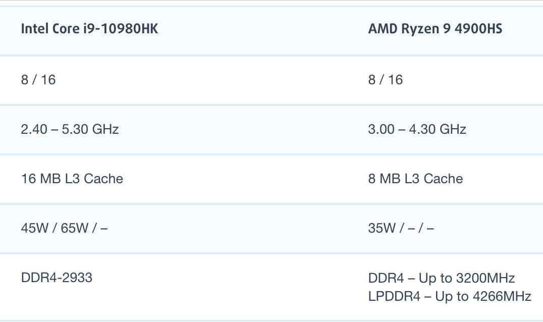 i9-10980HK和AMD锐龙R9 4900HS性能跑分对比评测
