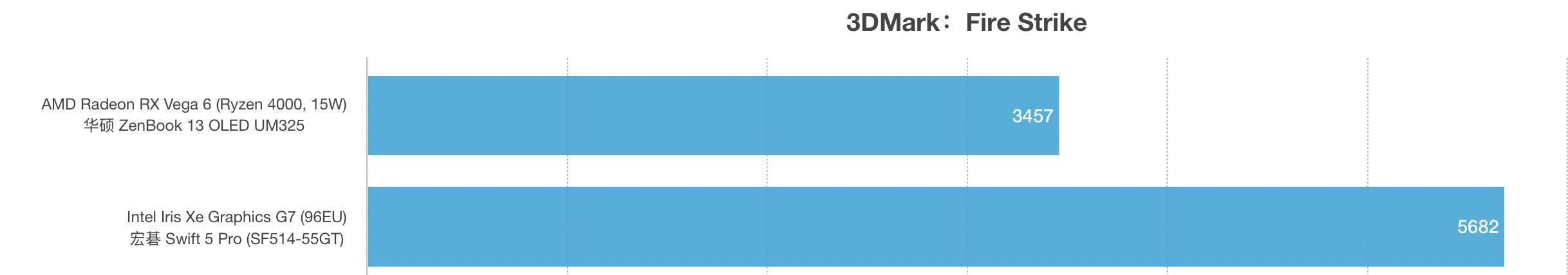 AMD锐龙R5 5500U和i7-1165G7性能跑分对比评测