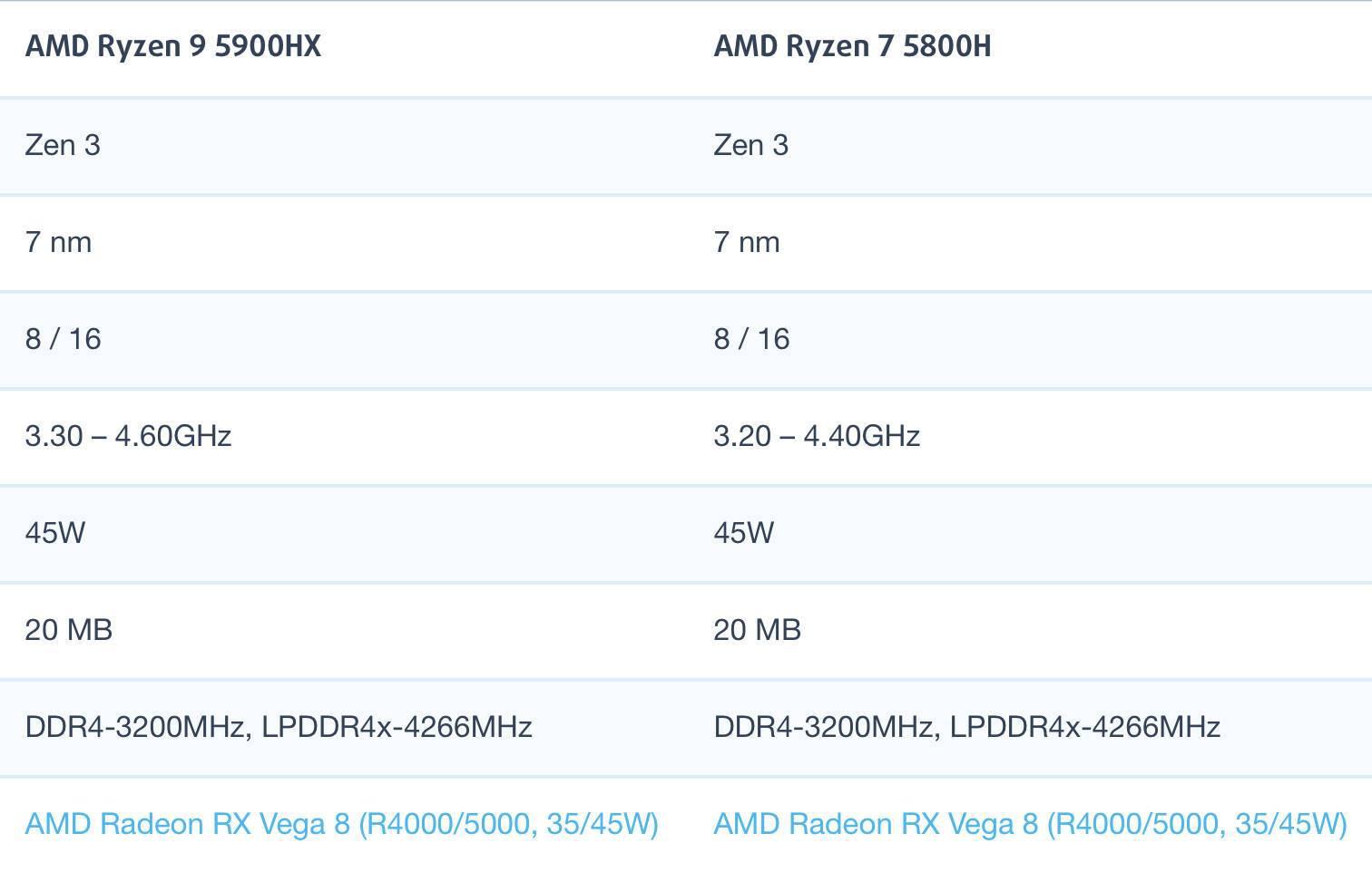 AMD锐龙R9 5900HX和R7 5800H性能跑分对比评测