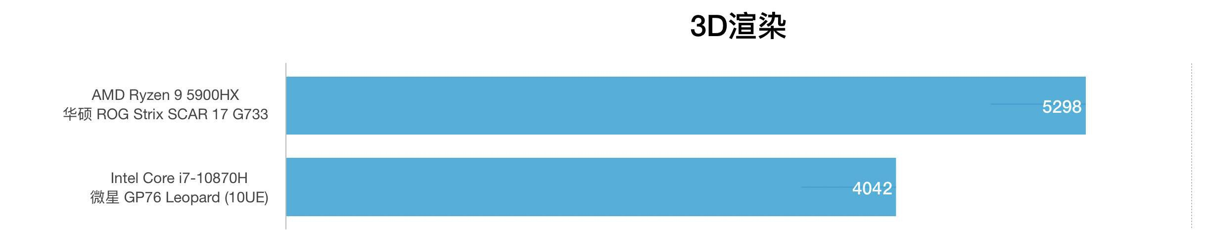 AMD锐龙R9 5900HX和i7-10870H性能跑分对比评测
