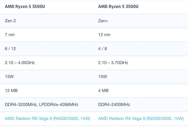 AMD锐龙R5 5500U和R5 3500U性能跑分对比评测