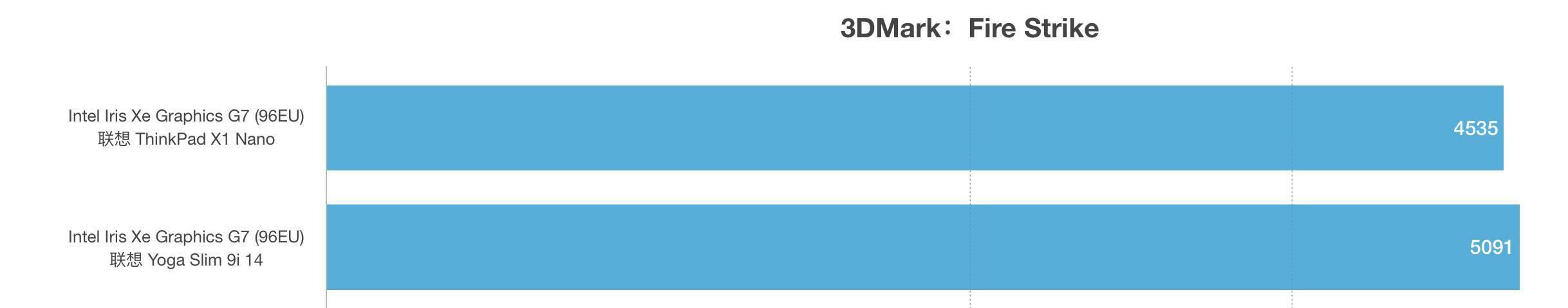 Intel Core i7-1160G7和i7-1165G7性能跑分对比评测