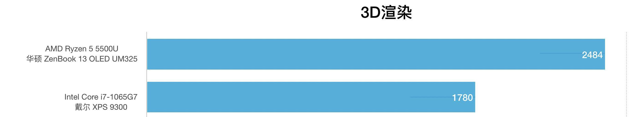 AMD锐龙R5 5500U和i7-1065G7性能跑分对比评测