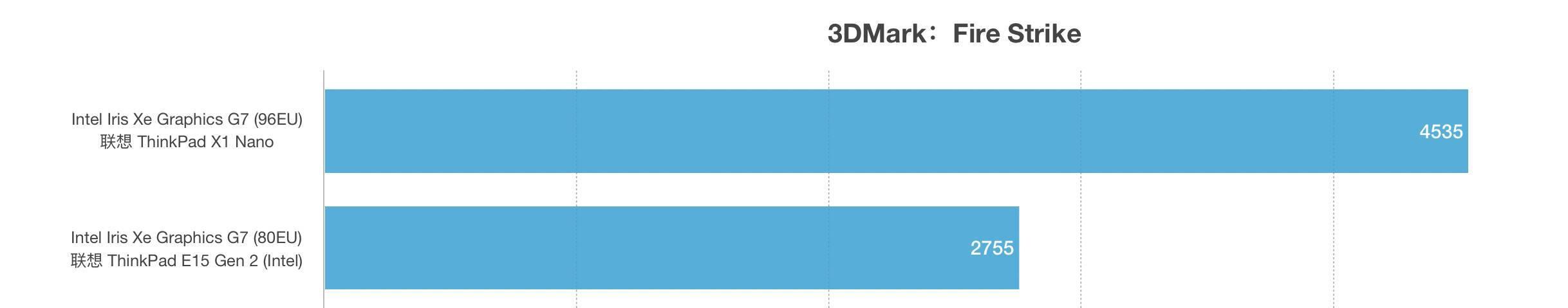 Intel Core i7-1160G7和i5-1135G7性能跑分对比评测