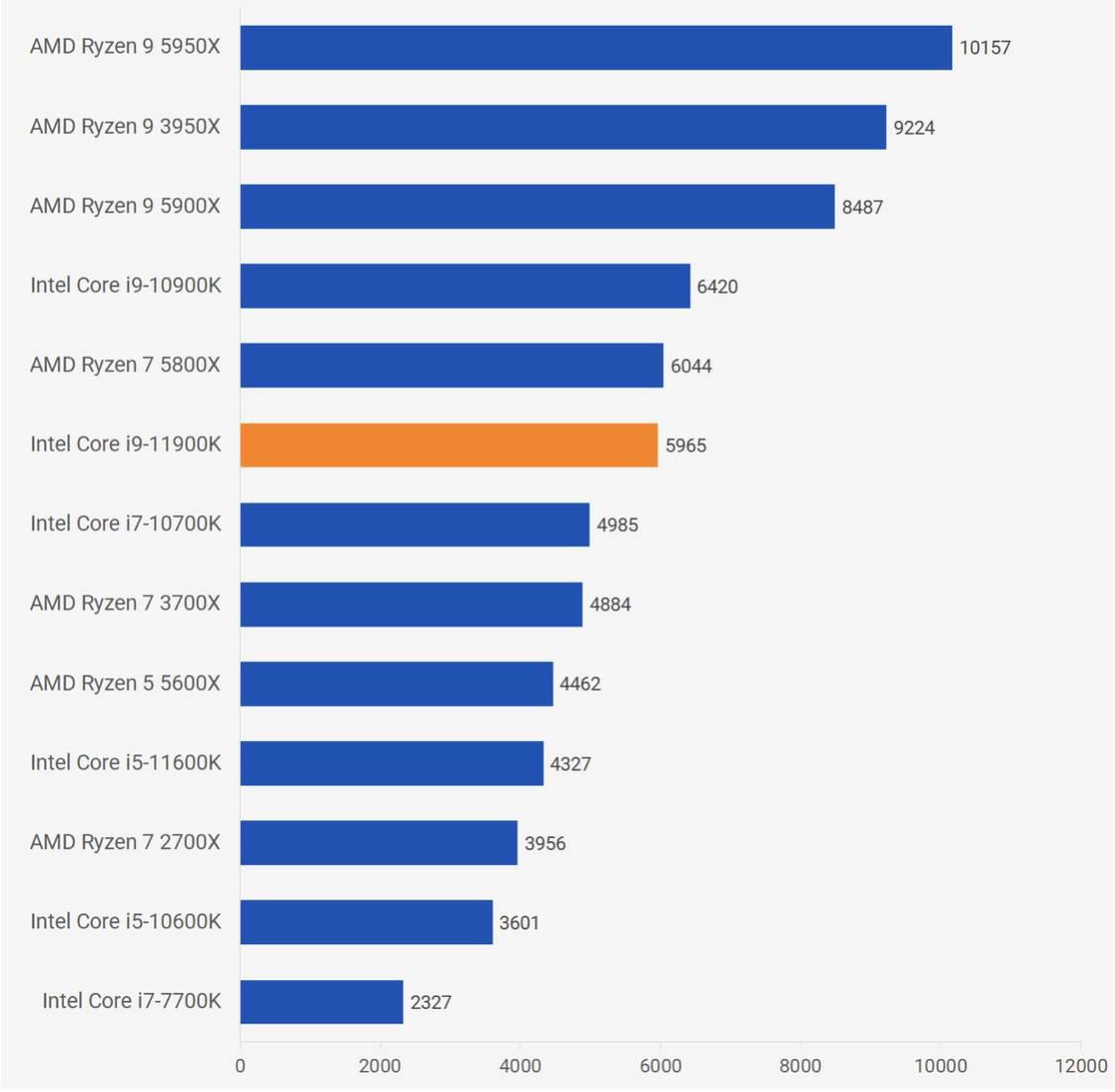Intel Core i9-11900K性能跑分评测