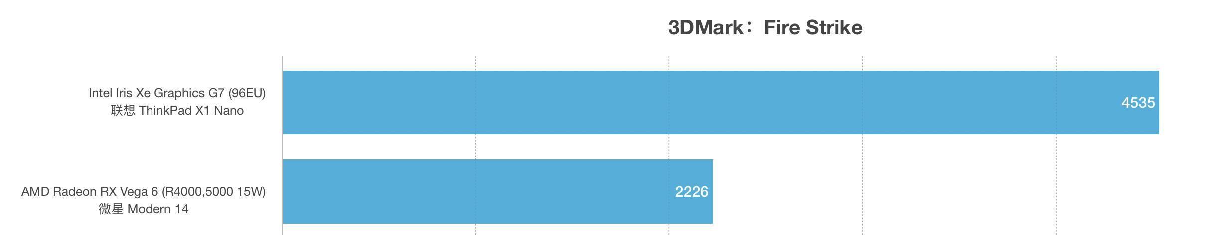 i7-1160G7和AMD锐龙R5 4500U性能跑分对比评测