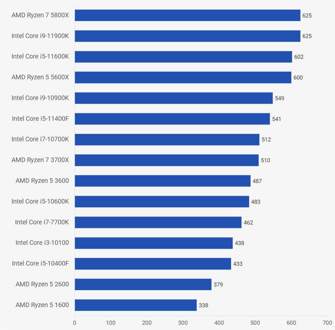 Intel Core i5-11400F性能跑分评测